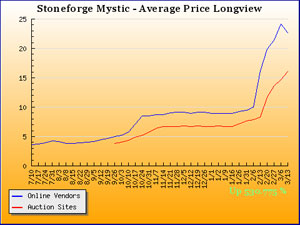 Stoneforge Mystic Price overview